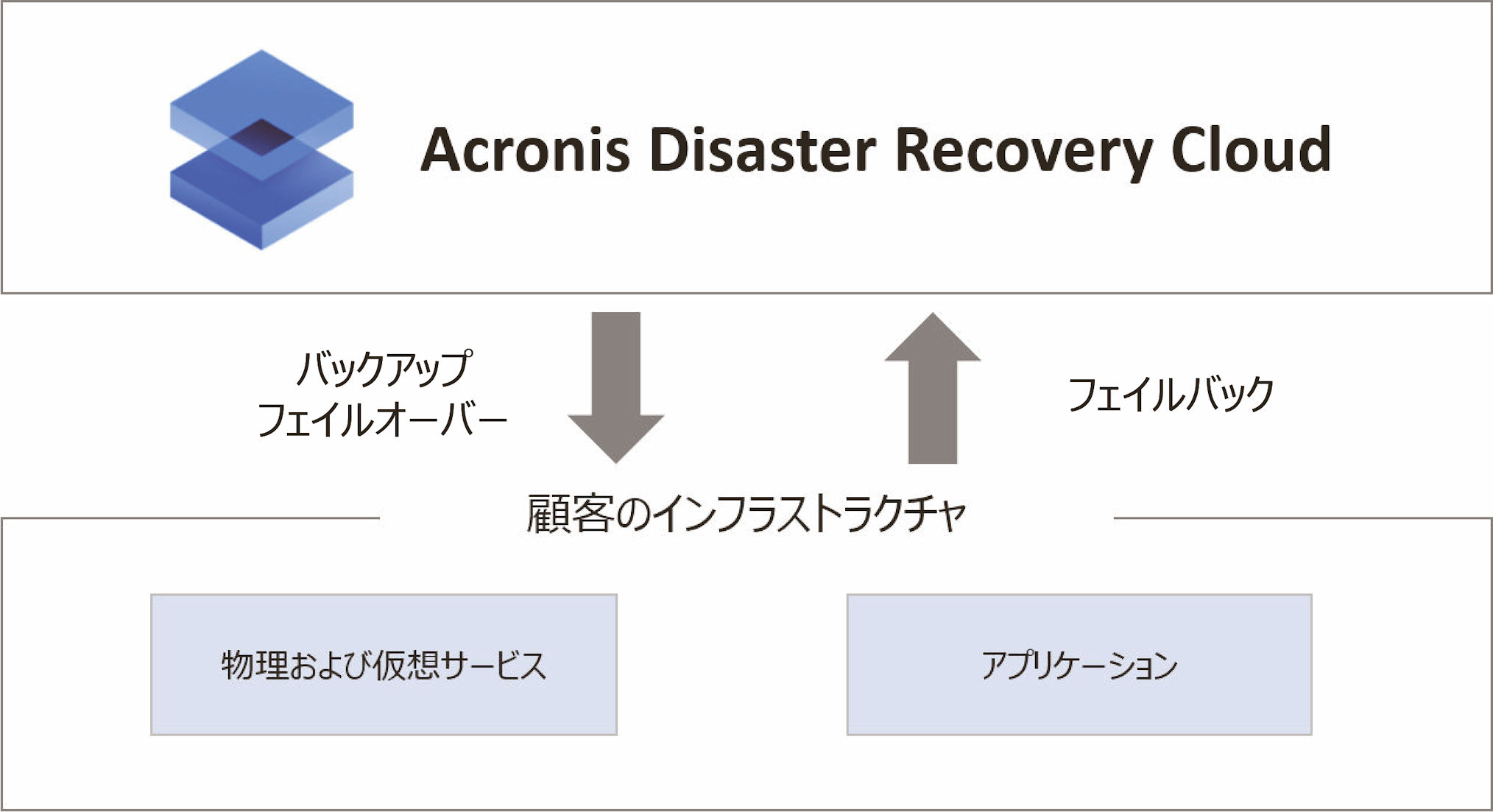 Acronis Disaster Recovery Cloud